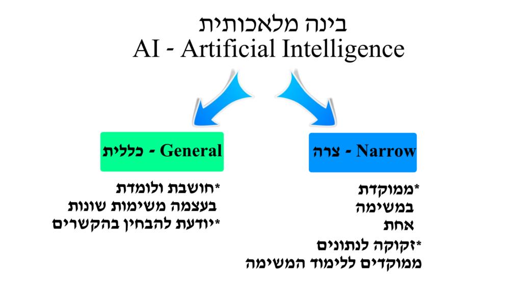 שני סוגים של בינה מלאכותית